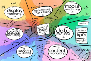Canvas-La communication digitale